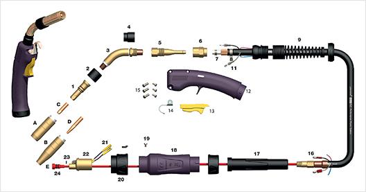Spares for Mig Guns- Welding Guns Parts - Industrial Supplies USA